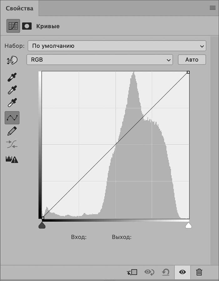 Окно со свойствами кривых в Фотошопе